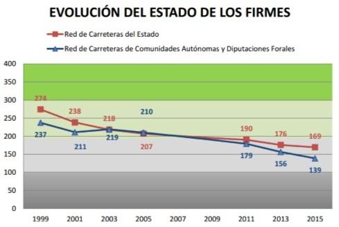 EVOLUCIÓN DEL ESTADO DE LOS FIRMES